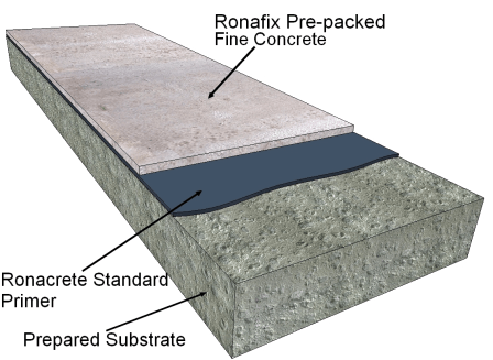 Pre-Packed Concrete